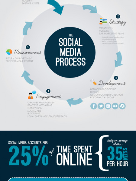 5 Steps to Sustainable Social Media Infographic