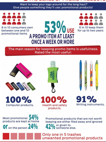 5 Surprising Facts About How Promotional Products Are Used Infographic