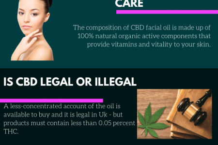 5 Things Should Know Before You Buy CBD Oil Online  Infographic