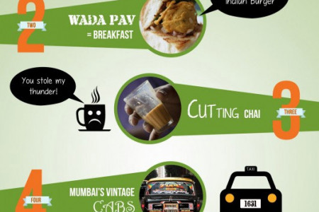 5 Things Unique to The City of Mumbai Infographic