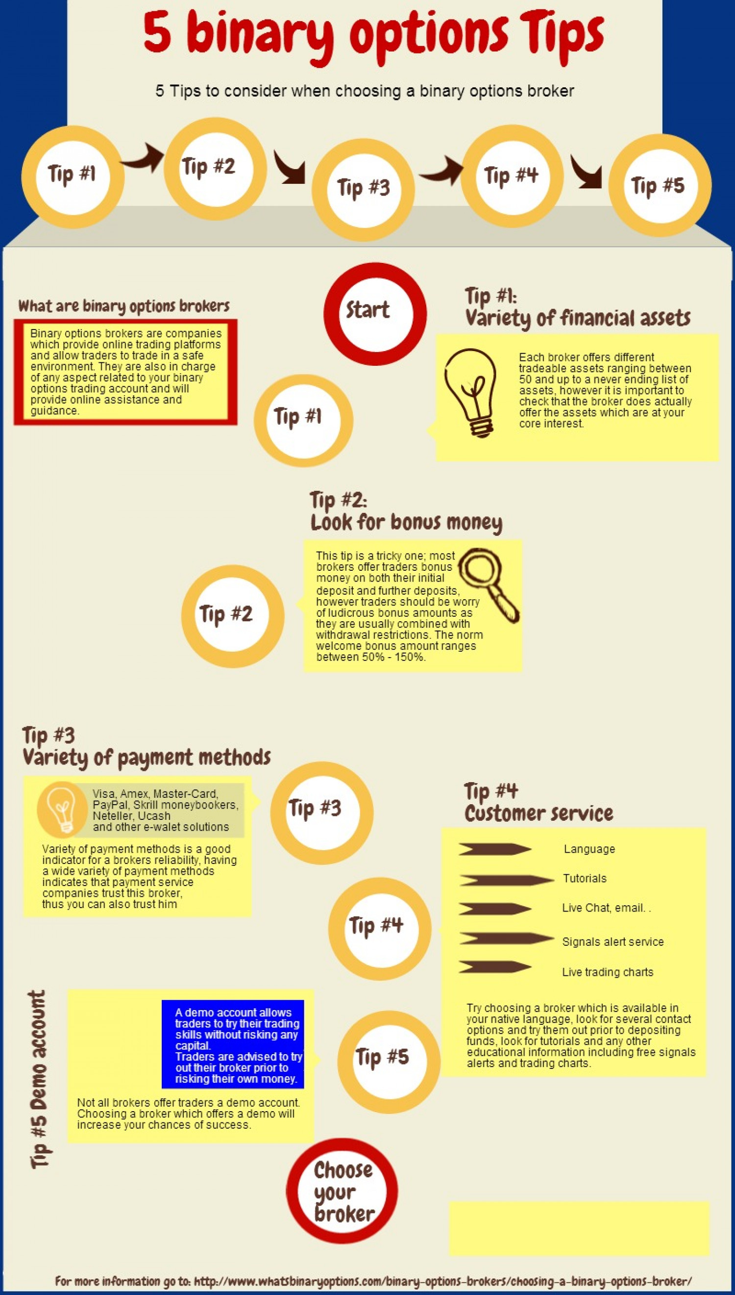 5 Binary Options Tips Infographic