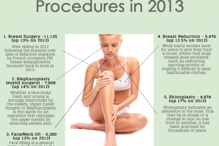 5 Top Cosmetic UK Procedures in 2013 Infographic