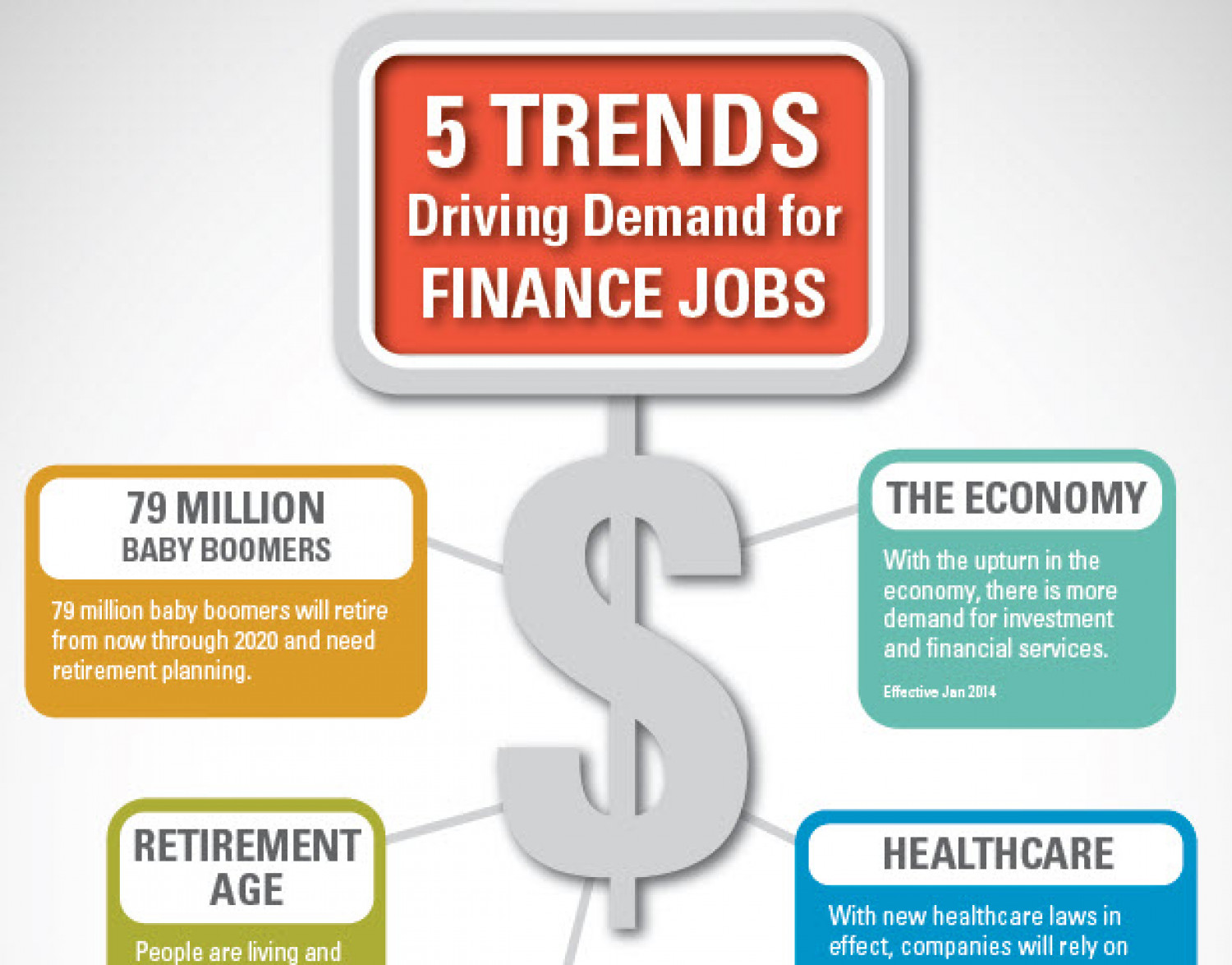 5-trends-driving-demand-for-finance-jobs_53594618f20f4_w1500.jpg