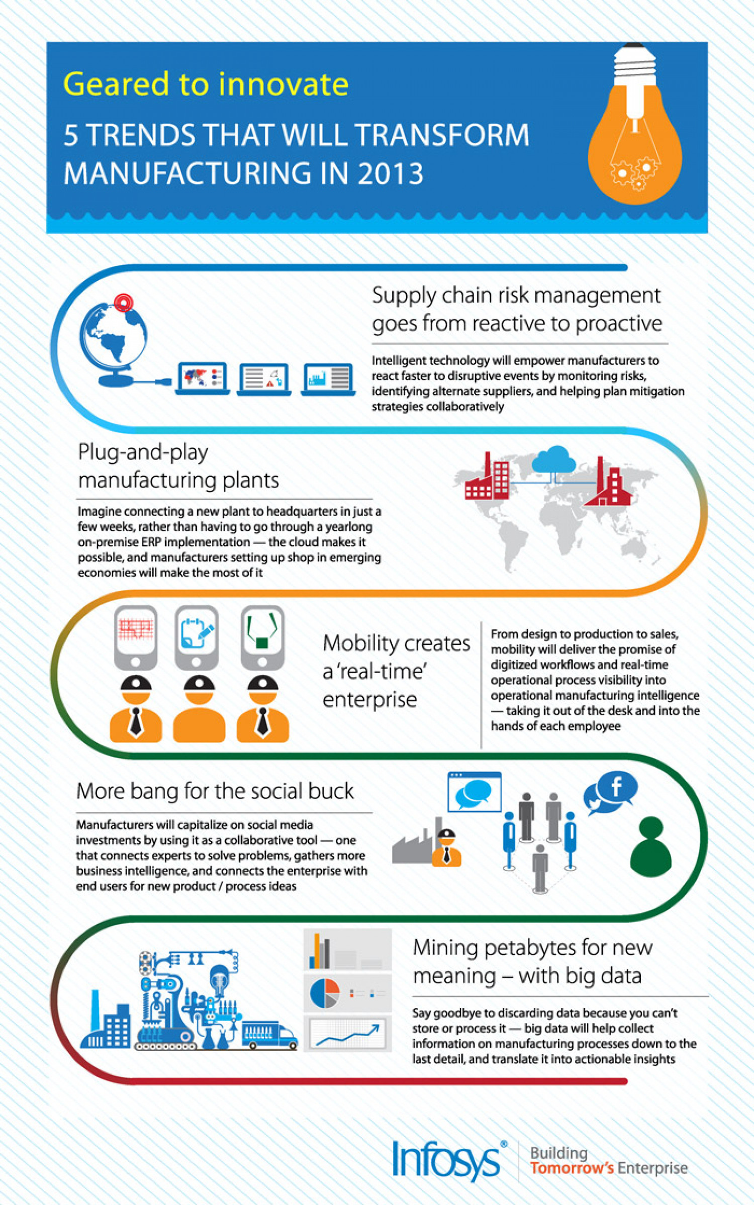 5 Trends That Will Transform Manufacturing In 2013 Infographic