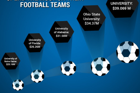 5 Universities that Spend the Most on their Football Teams Infographic