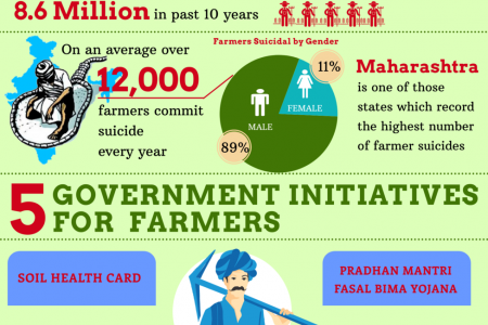 5 useful government schemes for farmers Infographic