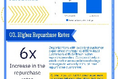 5 ways Customer Experienceinfluences theSales force Infographic