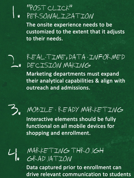 5 Ways Higher Education Marketing will Change in the Next 10 Years Infographic