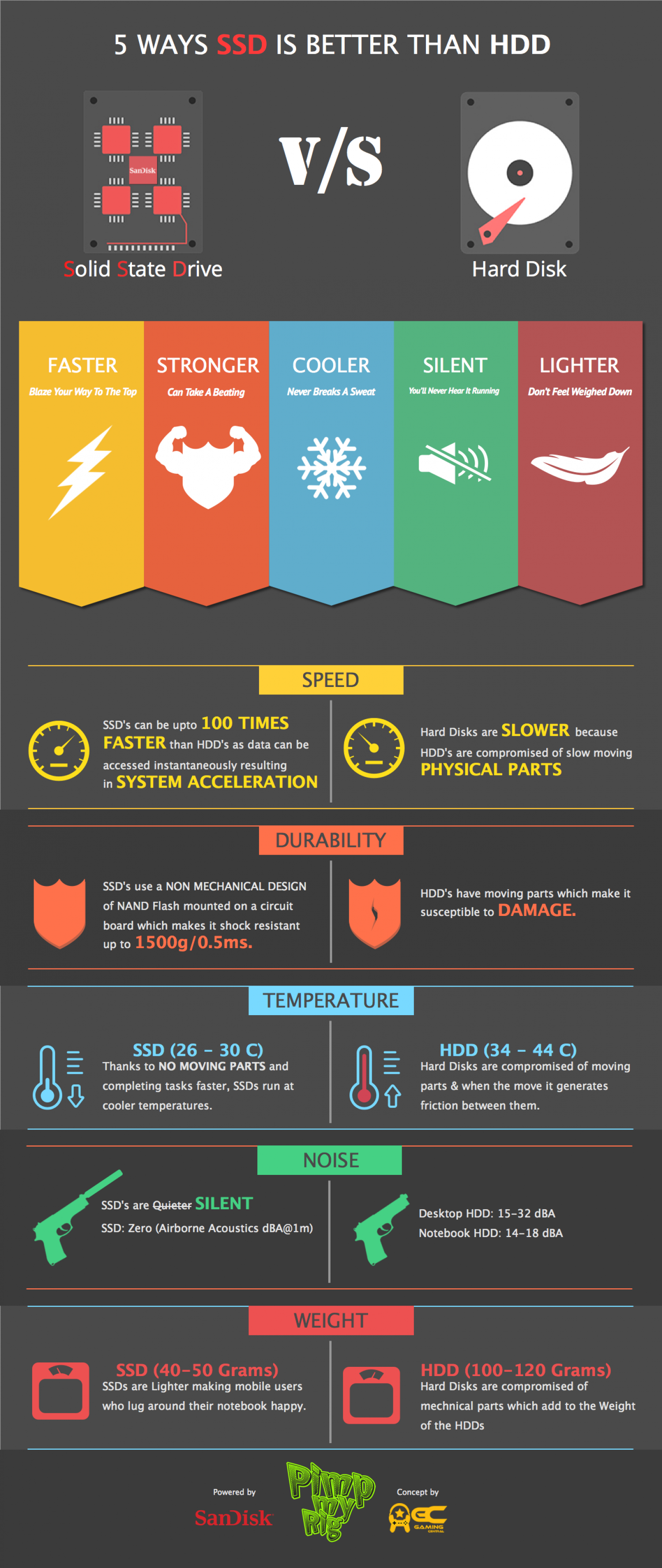 5 Ways SSD Is Better Than Hard Disk Infographic