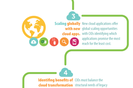 5 Ways The Cloud Is Reinventing The CIO Role Infographic