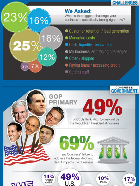5 Ways to Leverage LinkedIn to Grow Your Business in 2012 Infographic