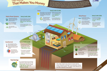 5 Ways You Can Get Paid To Power Your Home Infographic