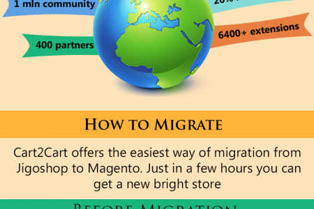 5 Why's of Jigoshop to Magento Migration Infographic