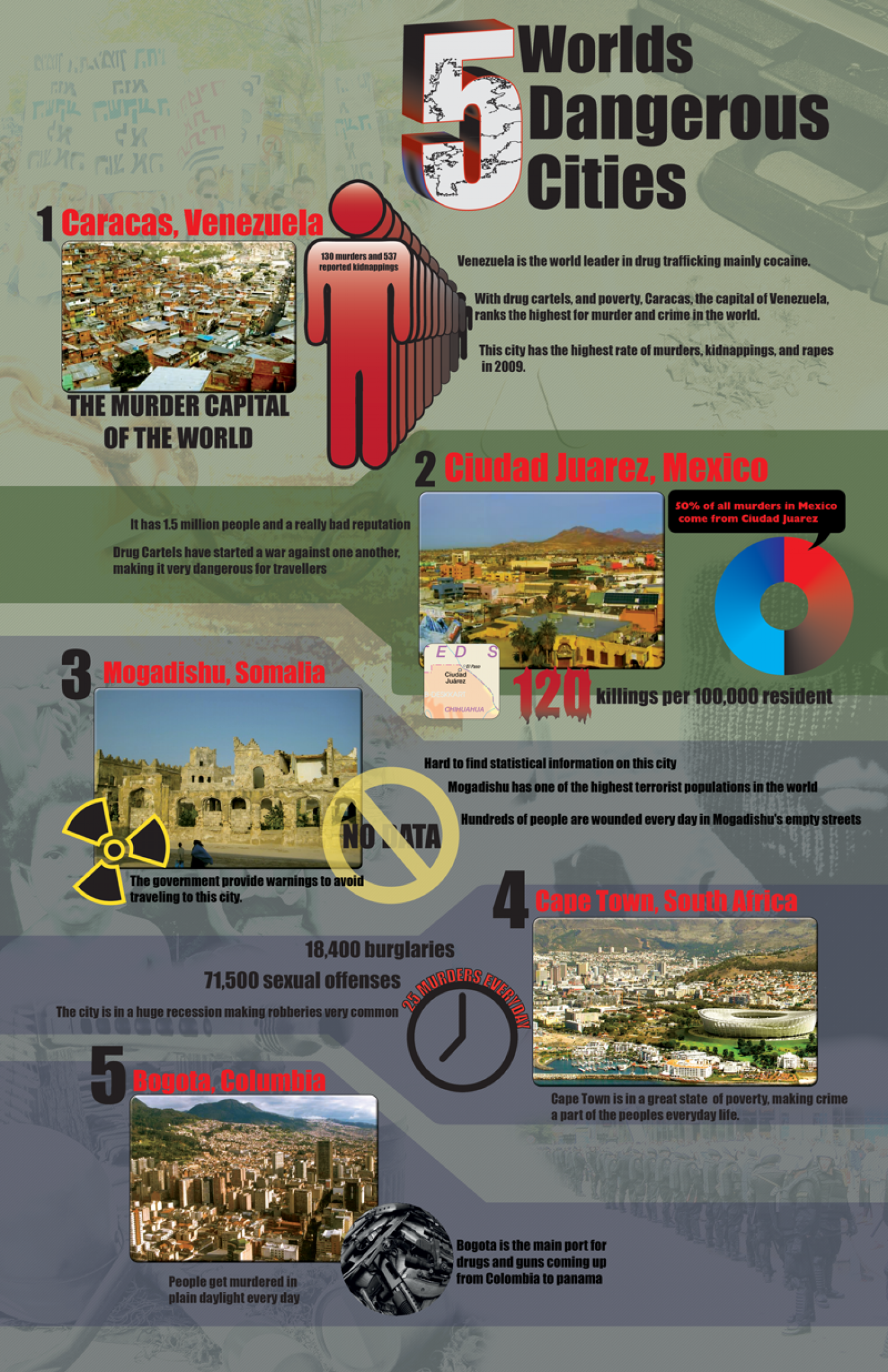 5 World's Dangerous Cities  Infographic