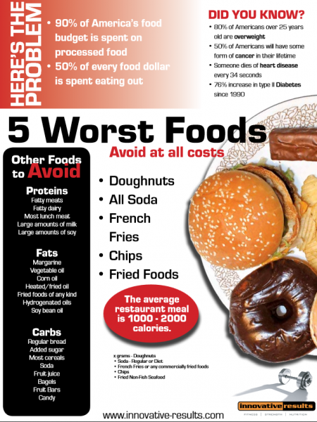 5 worst foods for our health Infographic