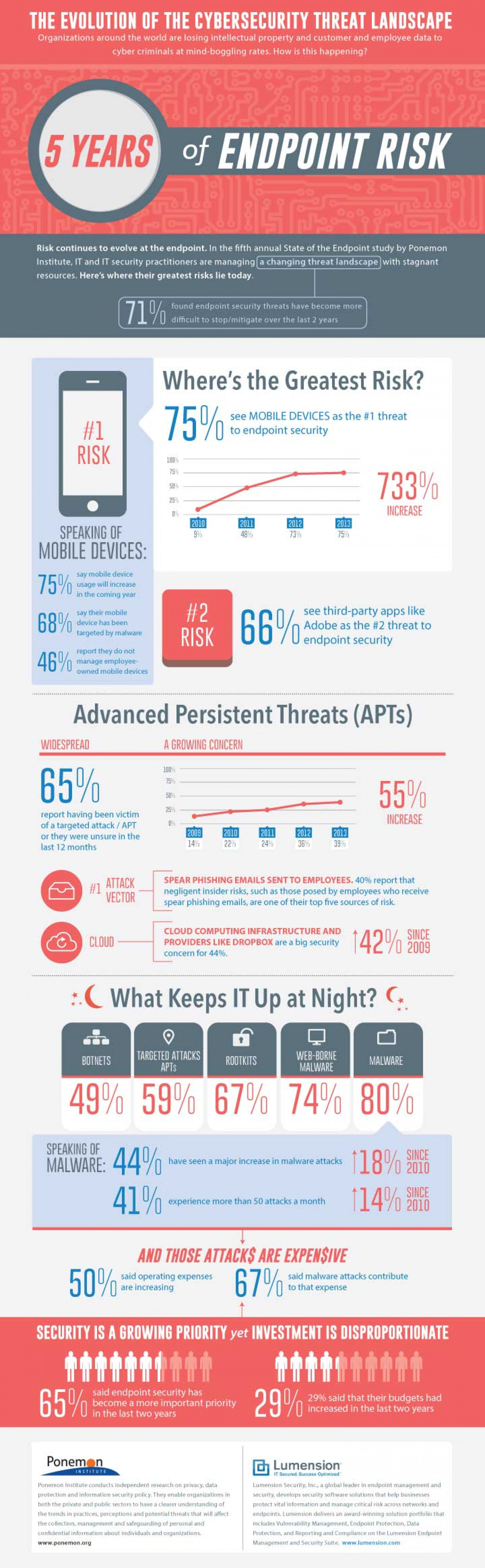 5 Years of Endpoint Risk Infographic