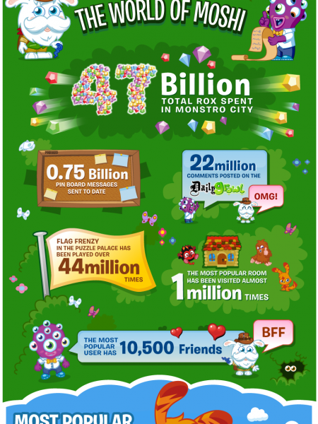 5 years of Moshi Monsters Infographic