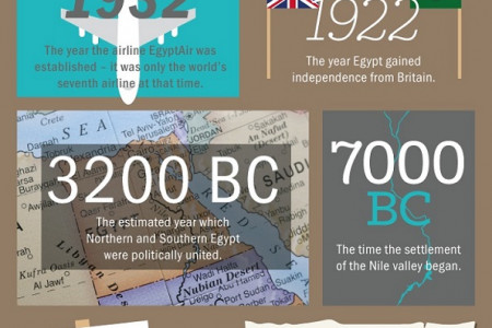 50 Insane Facts about Egypt Infographic