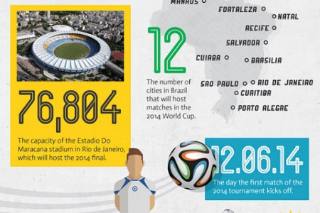 50 Insane Facts about the World Cup Infographic