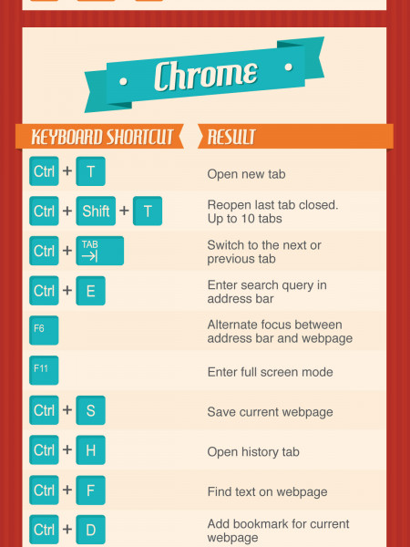 50 Keyboard Shortcuts Which Will Change Your Life Infographic