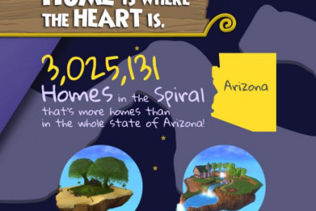 50 Million Players Infographic - Online Wizards and Pirate Games for Kids Infographic