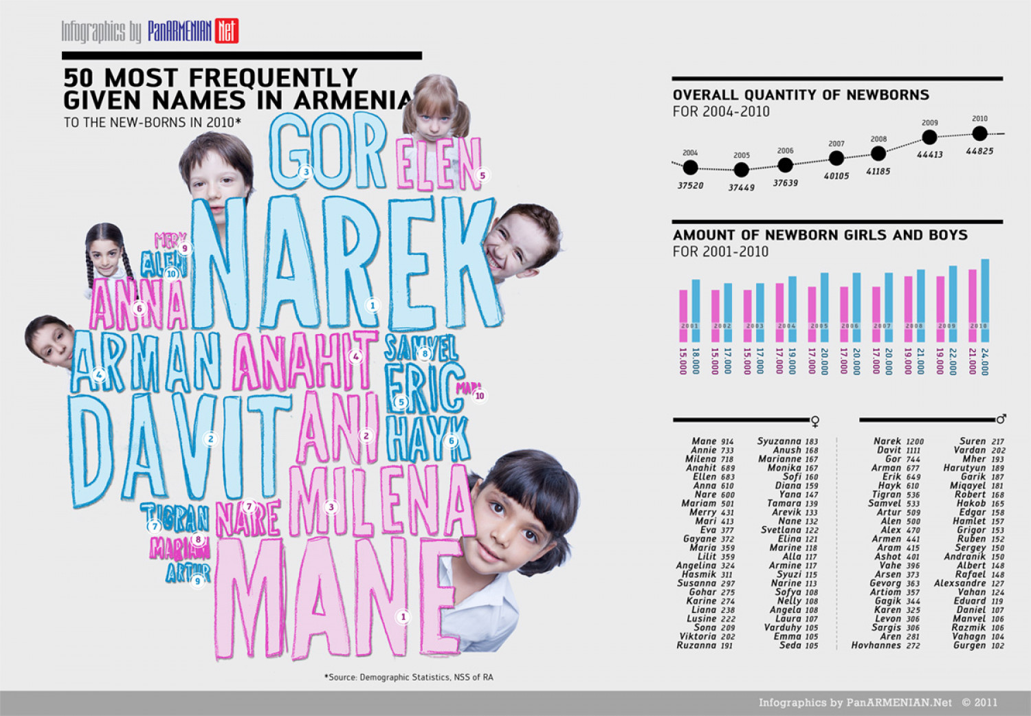 50 Most Frequently Given Names in Armenia  Infographic