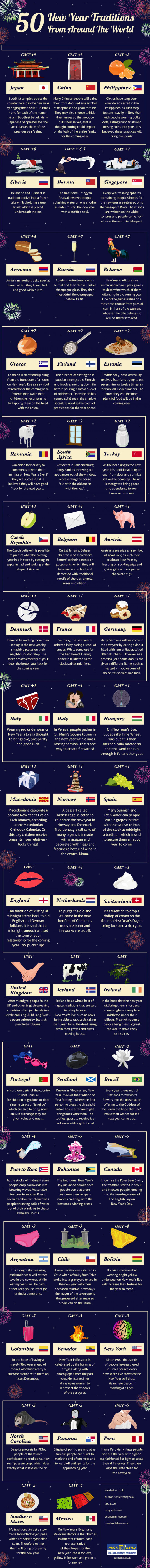 The Best Sites For Learning About New Year Celebrations Larry