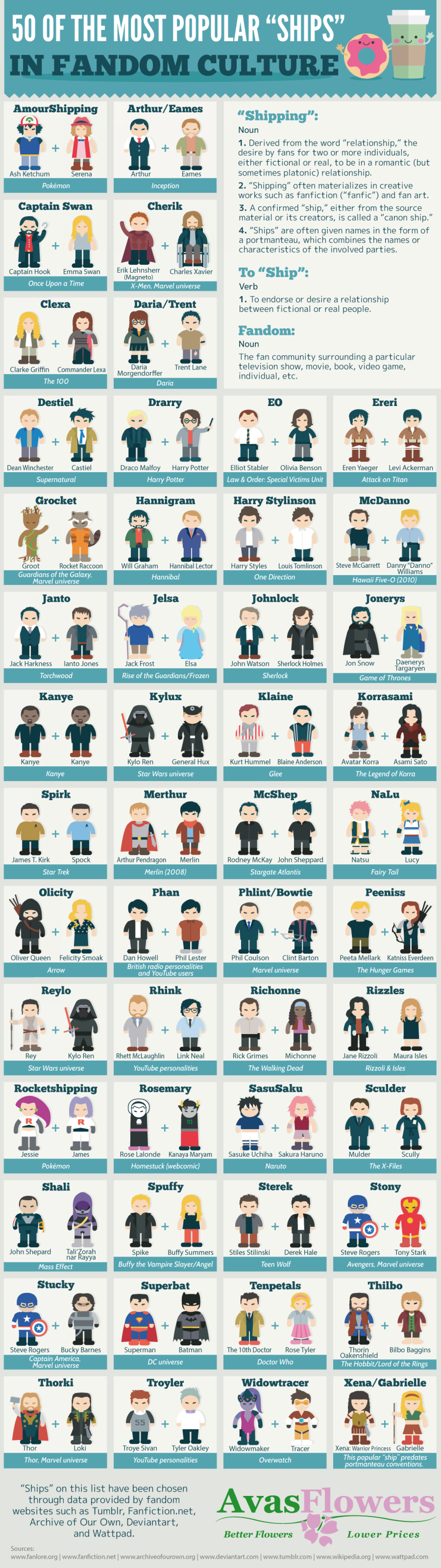 """50 of the Most Popular """"Ships"""" in Fandom Culture Infographic"""