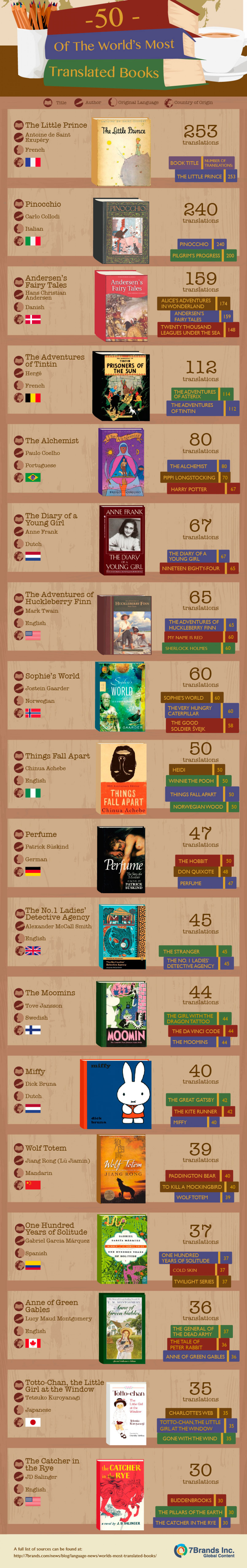 50 of the World's Most Translated Books Infographic