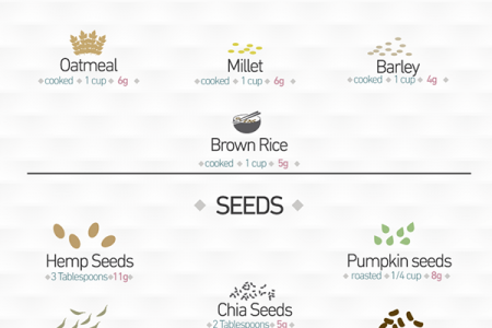 50 Sources of Plant Protein: No Meat Necessary Infographic
