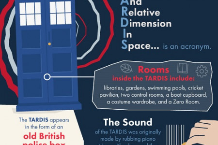 50 Things Every Doctor Who Fan Should Know  Infographic