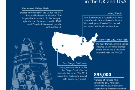 50 Years of Doctor Who: In the UK and USA Infographic
