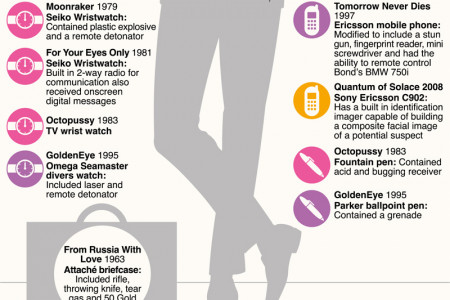 50 Years Of James Bond Gadgets Infographic