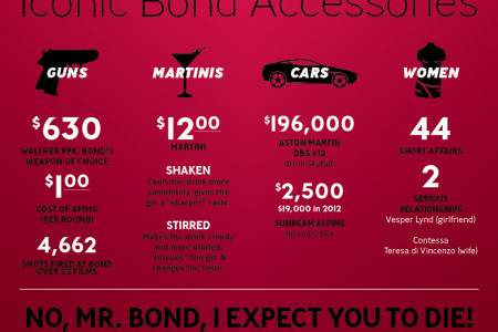 50 Years of James Bond Infographic
