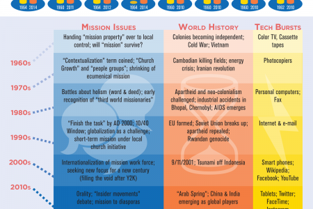 50 Years of Mission: An EMQ Retrospective Infographic