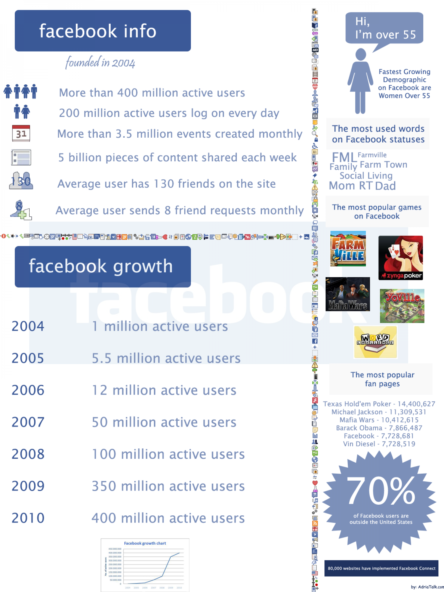 500 Facebook Facts You May Not Know Infographic
