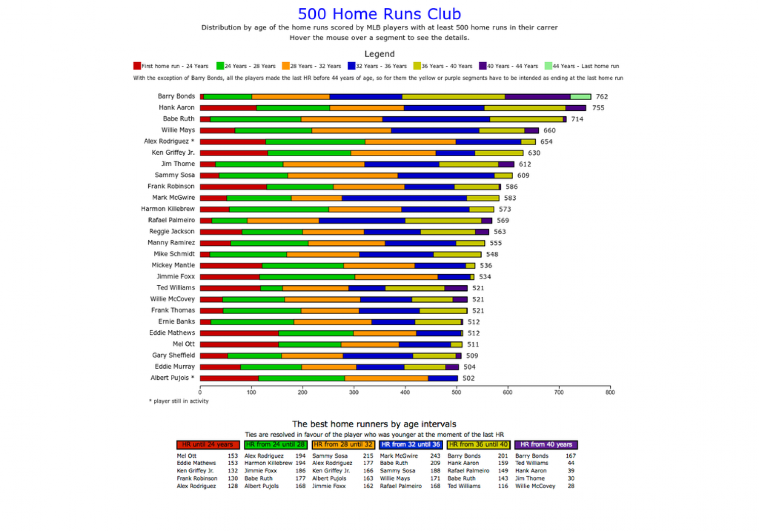 500 Home Runs Club Infographic