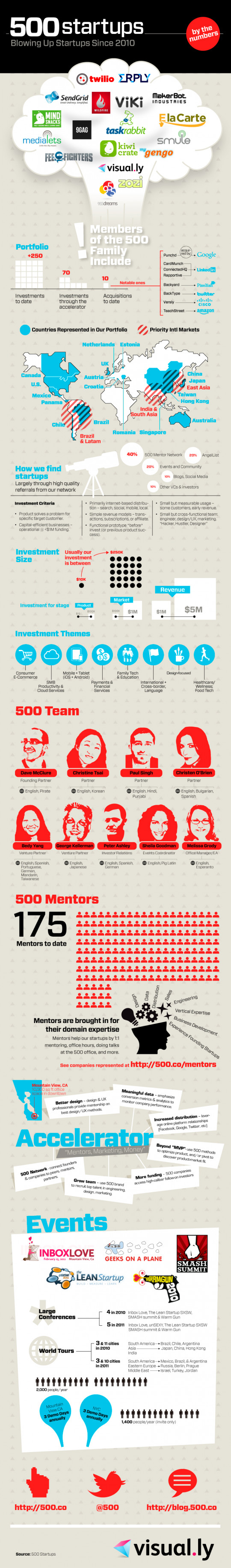 500 Startups: Blowing Up Startups Since 2010