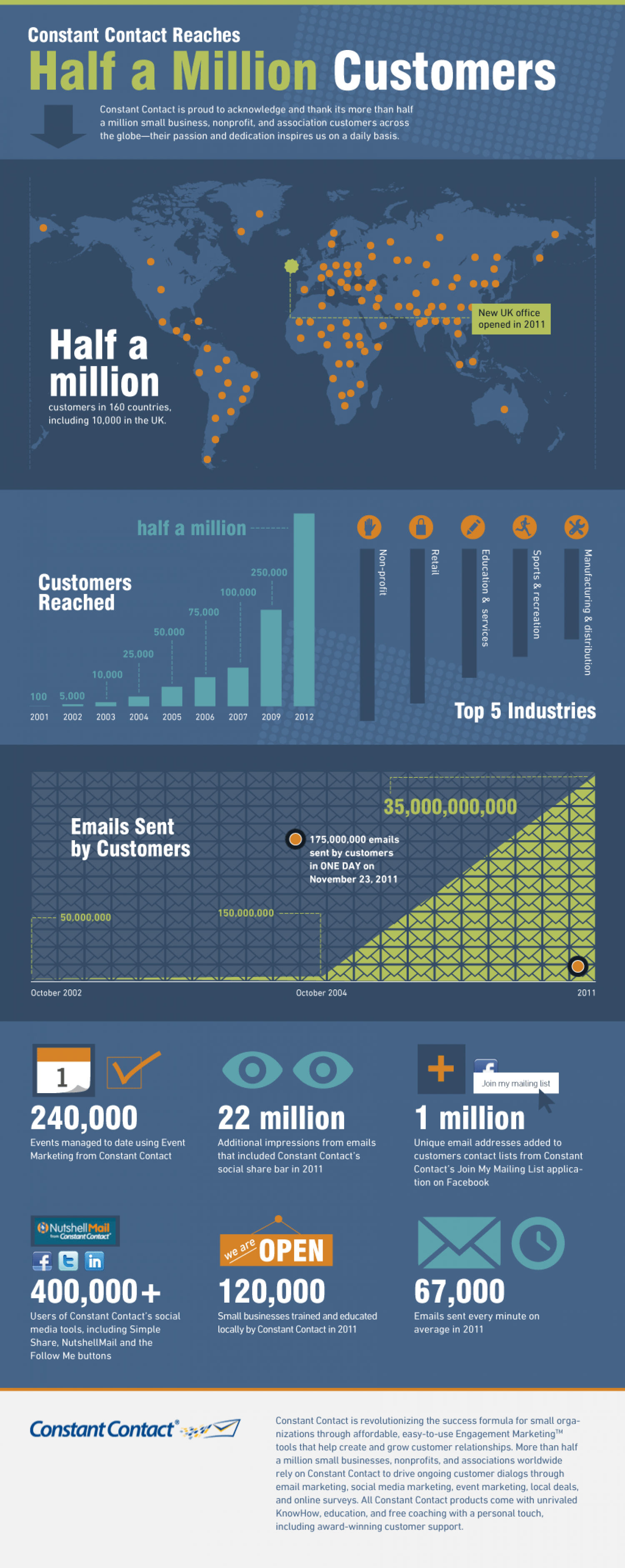 500K customers Infographic