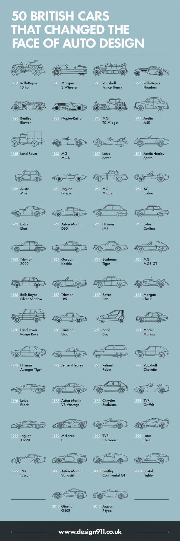 50 British Cars Which Changed The Face of Auto Design