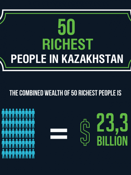 50 richest people in Kazakhstan Infographic