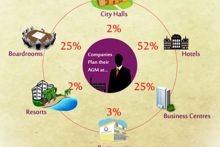 52% Hotels Are Preferred for (AGM)  Annual General Meeting By The Big Corporates Infographic