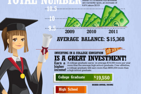 529 College Savings Infographic