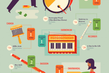 58 Instruments that Made Rolling Stone's Top 100 Songs of All Time Infographic