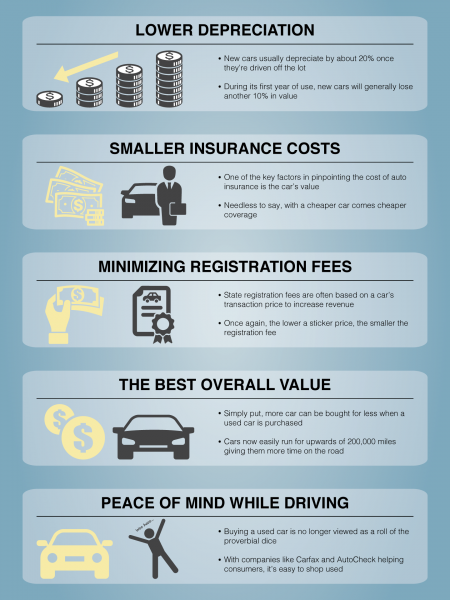 5 Logical Reasons to Buy a Used Car Infographic