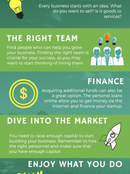 5 Steps of Startup Journey to Raise Money  Infographic