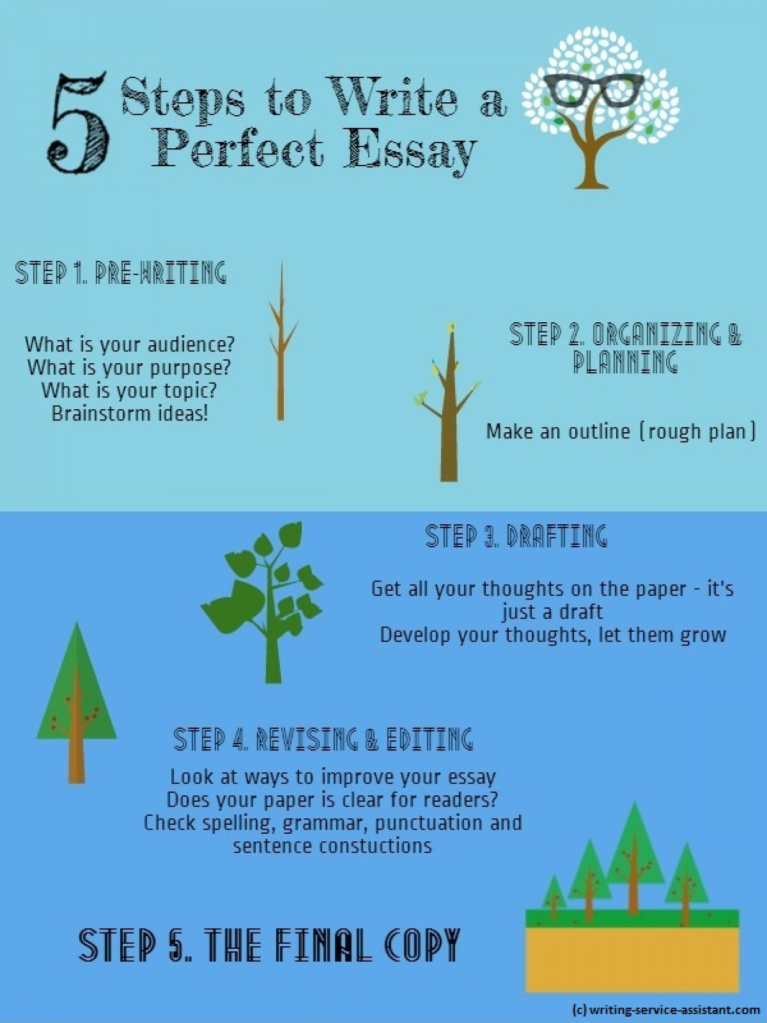 steps on writing a essay Study guide kahurangi student learning centre choose one that interests you and one with which you have some bac step 2: ideas basic steps in essay writing.
