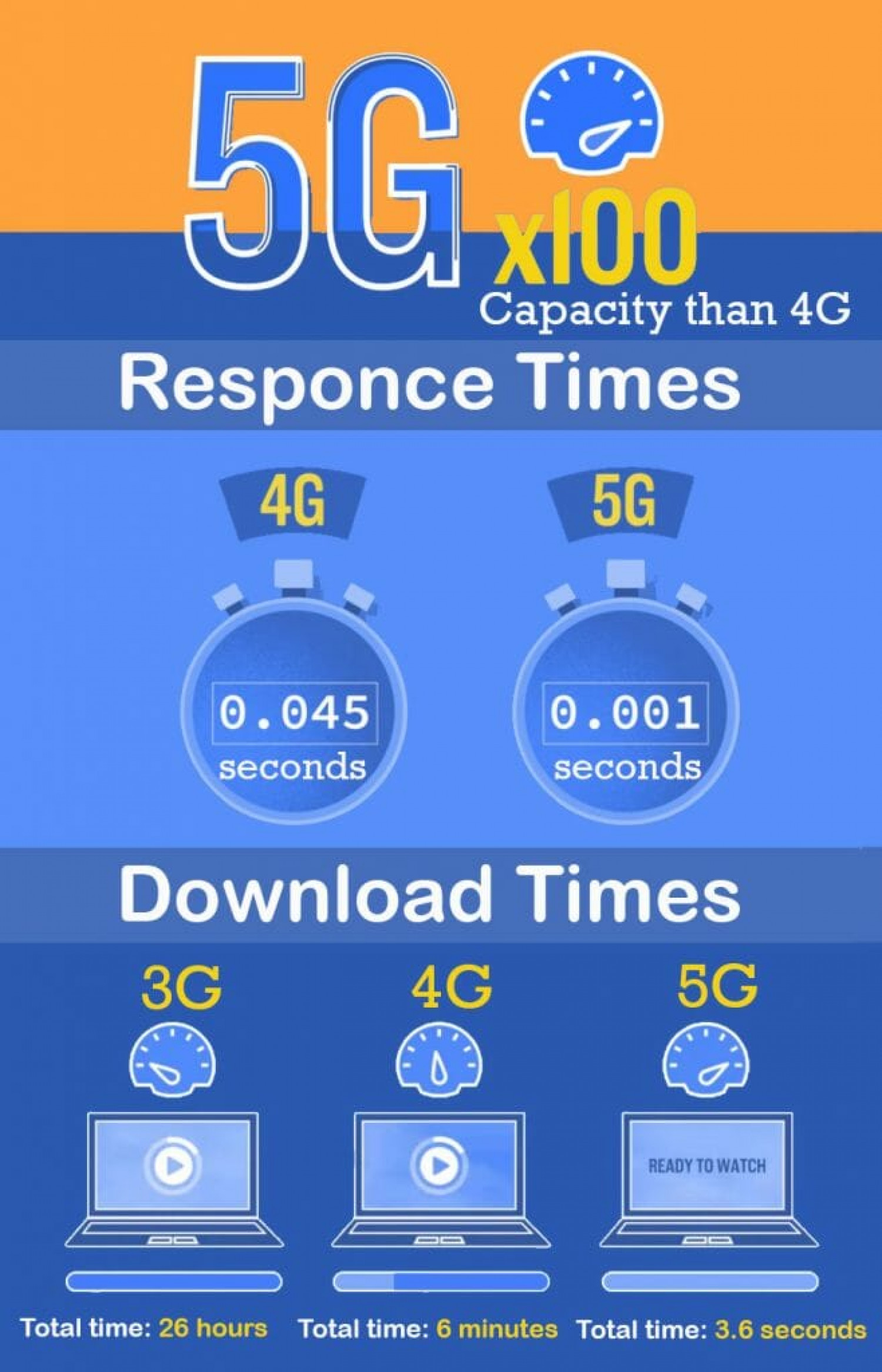 5G Is About To Take Everything By A Storm. Are You Ready? Infographic