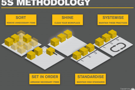 5S Methodology Infographic