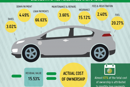 5-Year Actual Cost of Owning A Vehicle With Below Prime Auto Loans Infographic